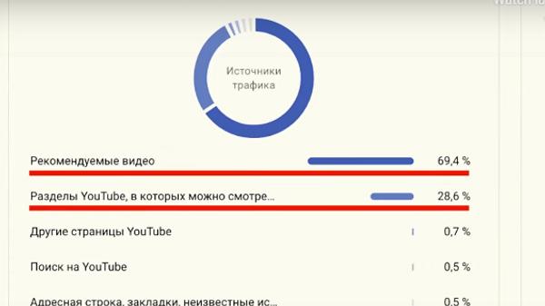 RT открыл статистику просмотров на Youtube в ответ на обвинения в накрутке