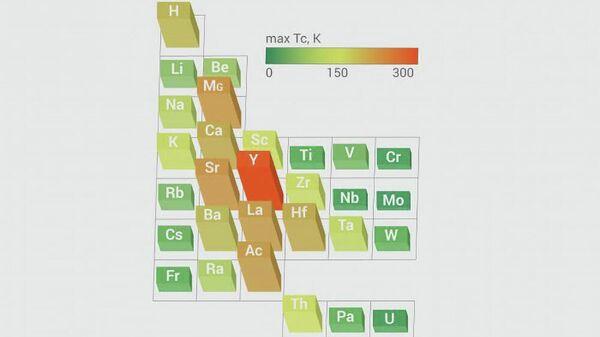 Прогнозируемая максимальная критическая температура сверхпроводящего перехода для гидрида металла