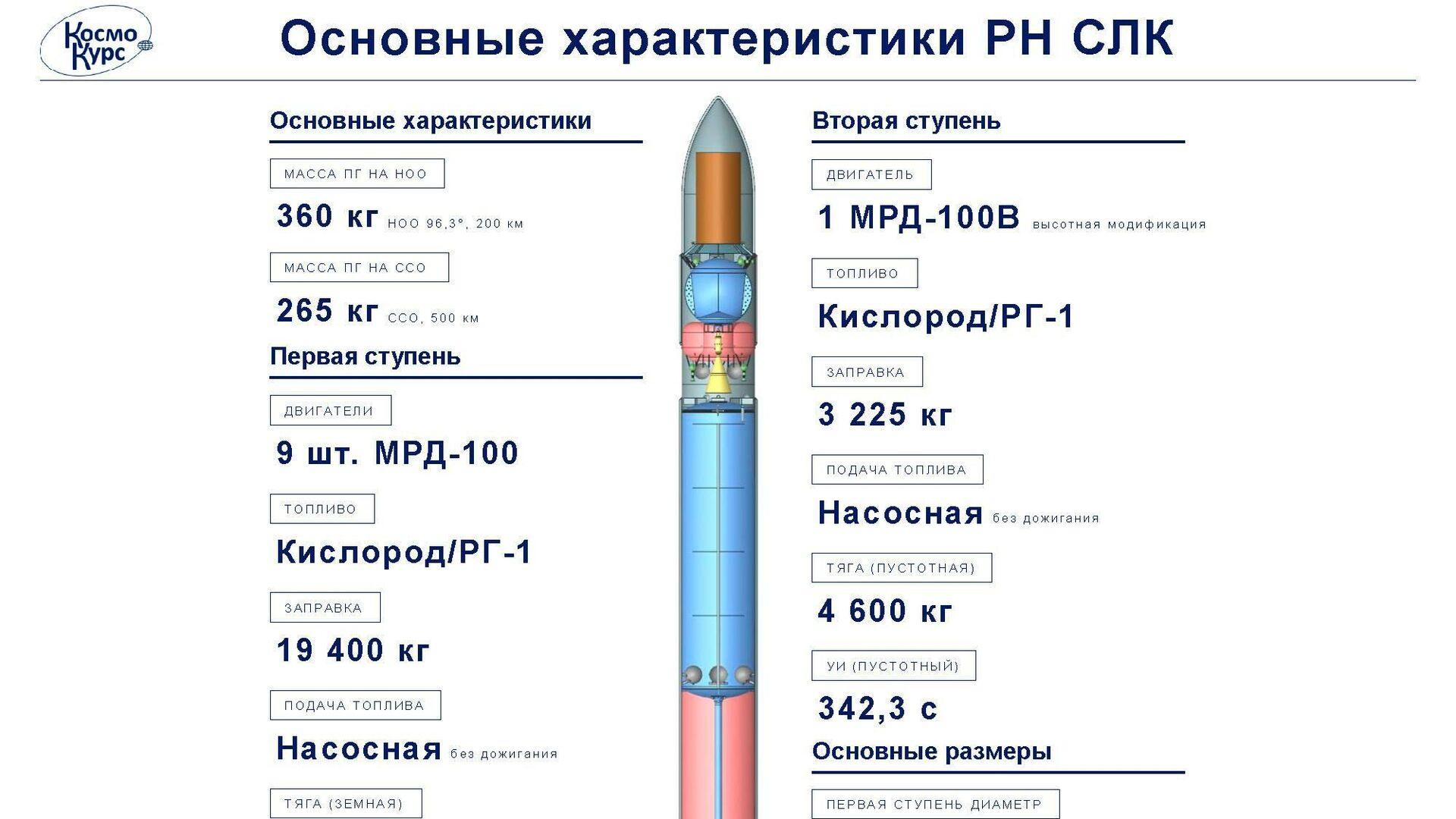 """Глава """"Аэронет"""" оценил стоимость сверхлегкой частной космической ракеты"""