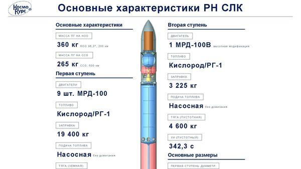 Предварительный проект ракет-носителей сверхлегкого класса, разработанный компанией КосмоКурс
