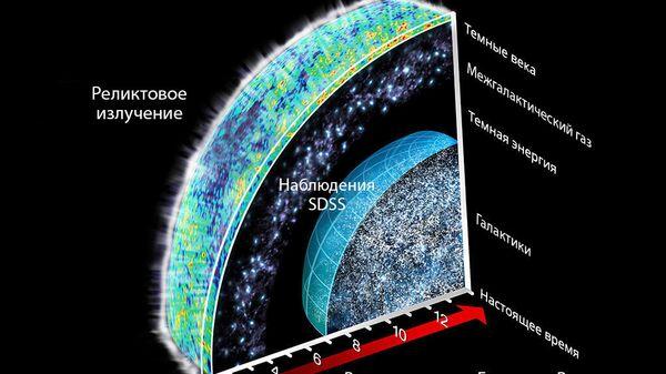 Схематическое изображение Вселенной