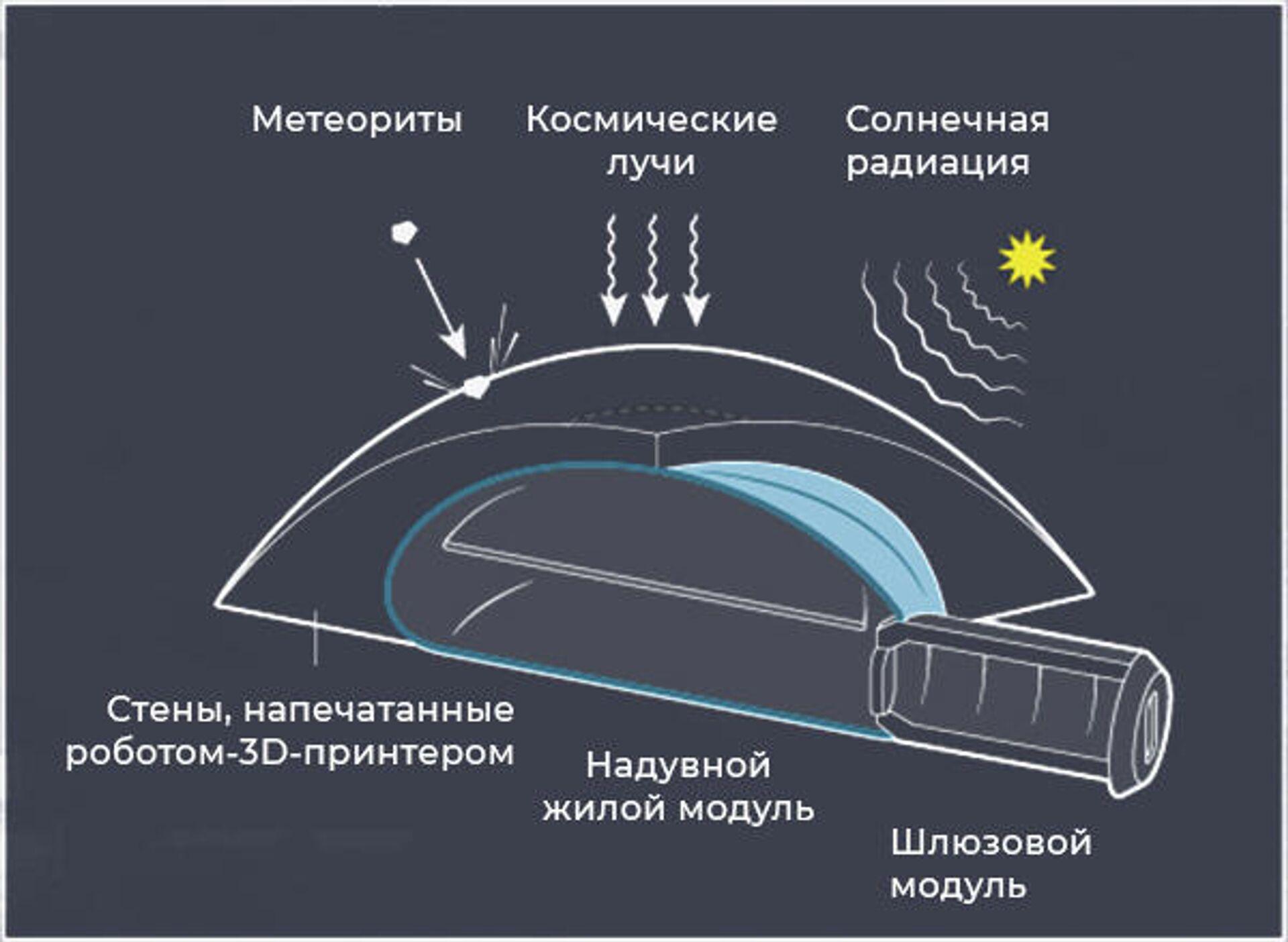 Схема защитного укрытия на поверхности Луны - РИА Новости, 1920, 30.11.2020