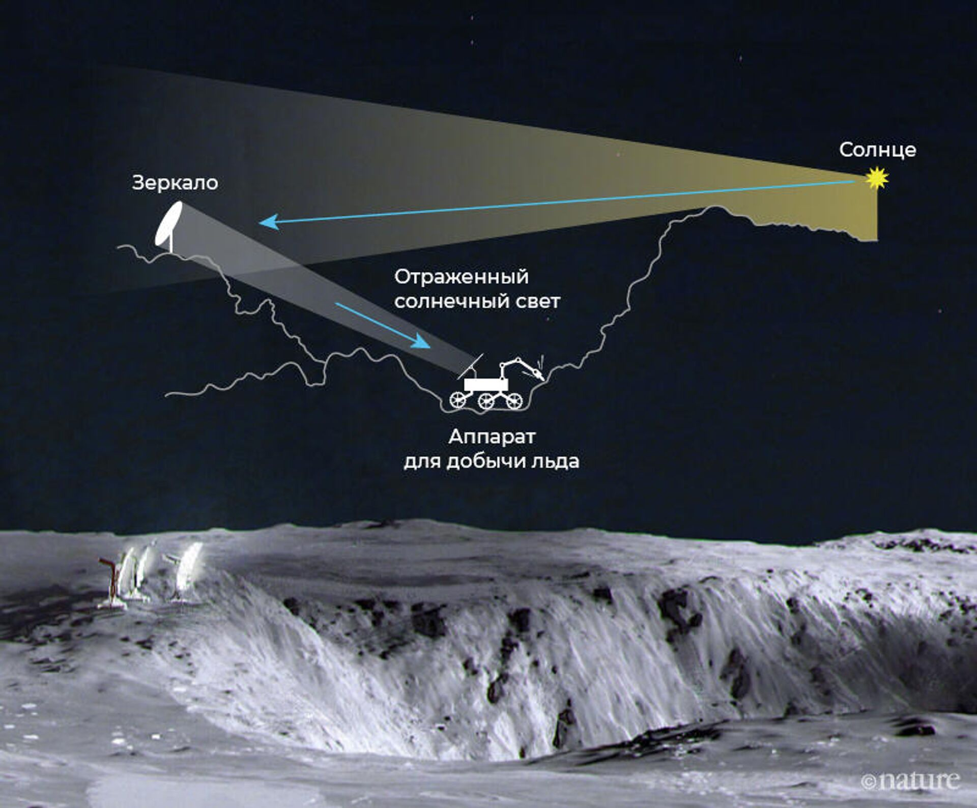 Схема добычи льда в лунном кратере - РИА Новости, 1920, 30.11.2020