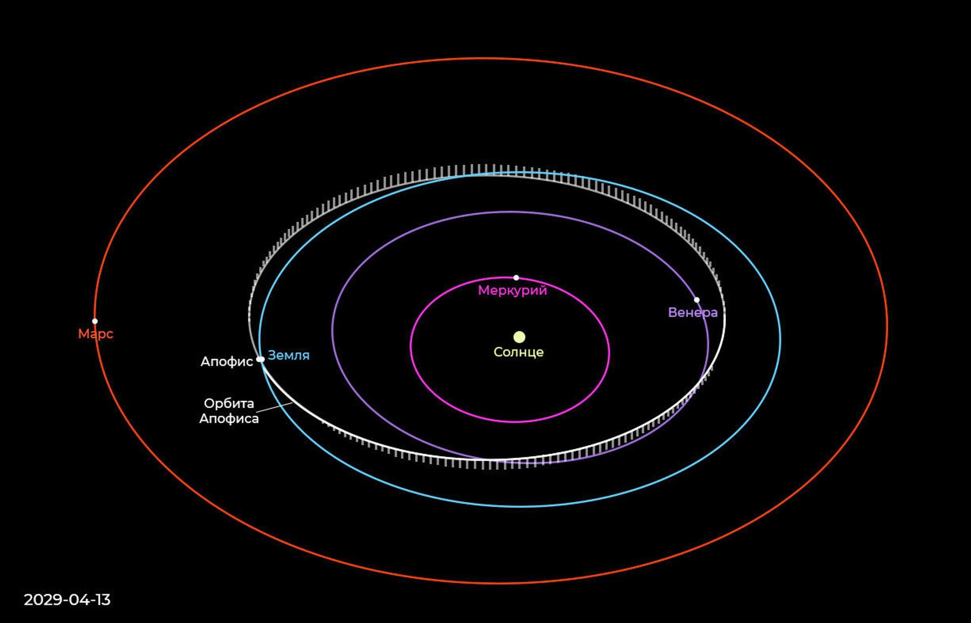 Положение Апофиса относительно Земли 13 апреля 2029 года - РИА Новости, 1920, 04.03.2021