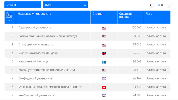 Мировой рейтинг университетов RUR - 2021