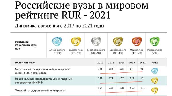 Российские вузы в рейтинге rur