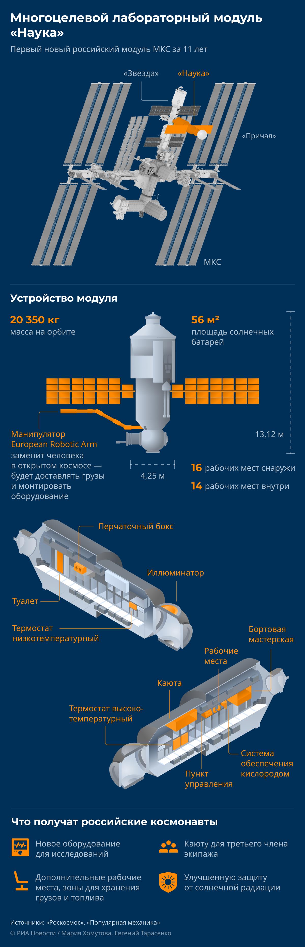 МЛМ Наука: как устроен новый модуль российской части МКС desk