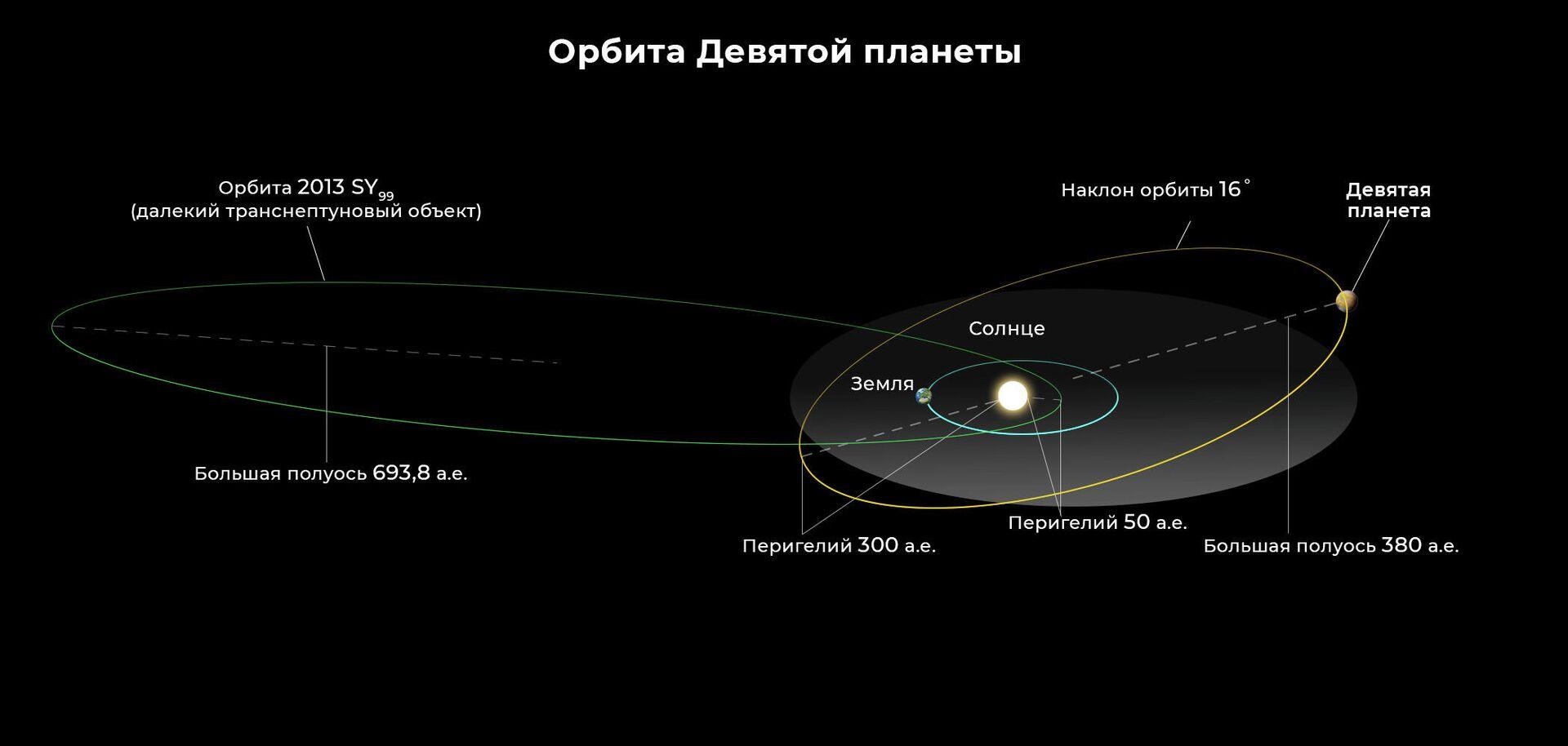 """""""Уверен, что это так"""". Ученые показали, где находится Девятая планета"""
