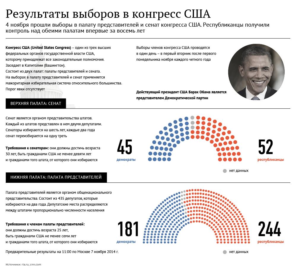 Результаты выборов в конгресс США