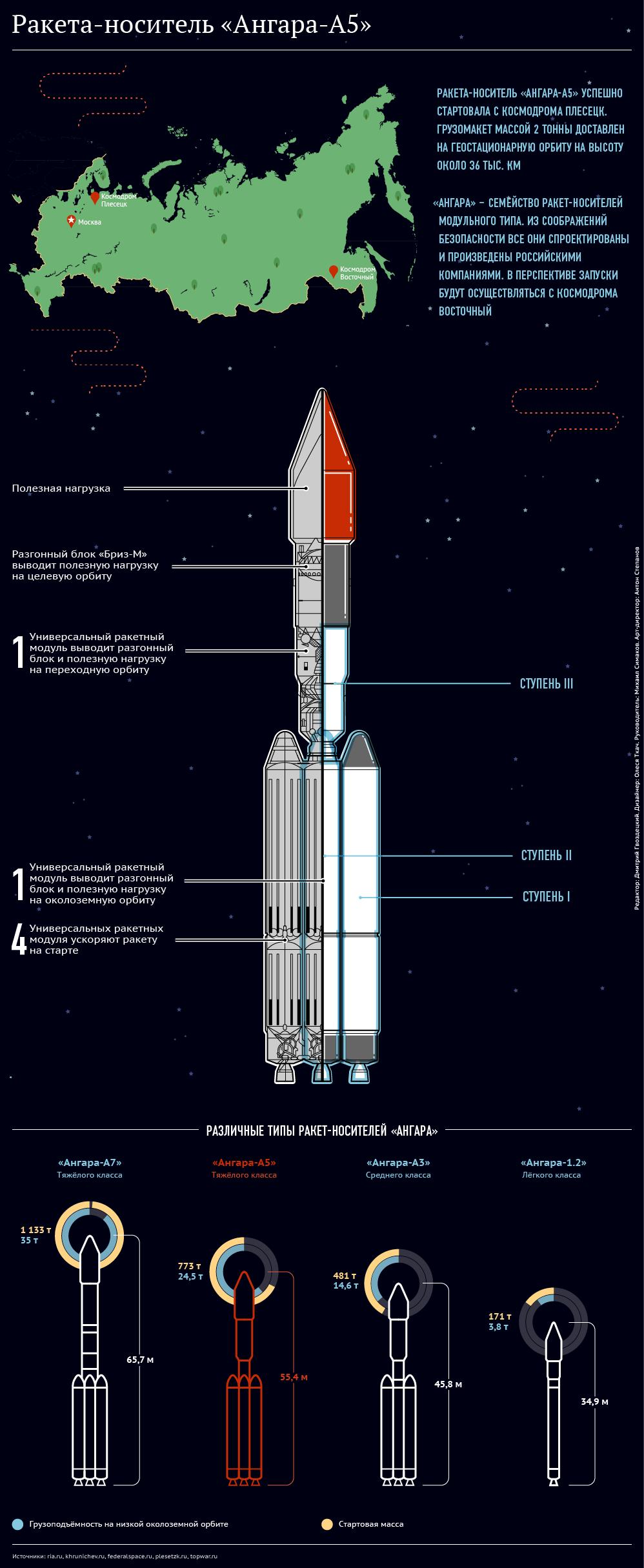 Ракета-носитель Ангара-А5