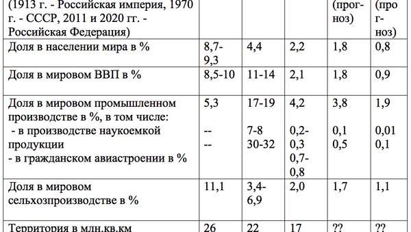 Таблица по ключевым цивилизационным формальным и количественным показателям