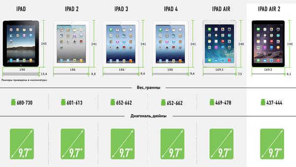 Новый iPad рядом с предшественниками