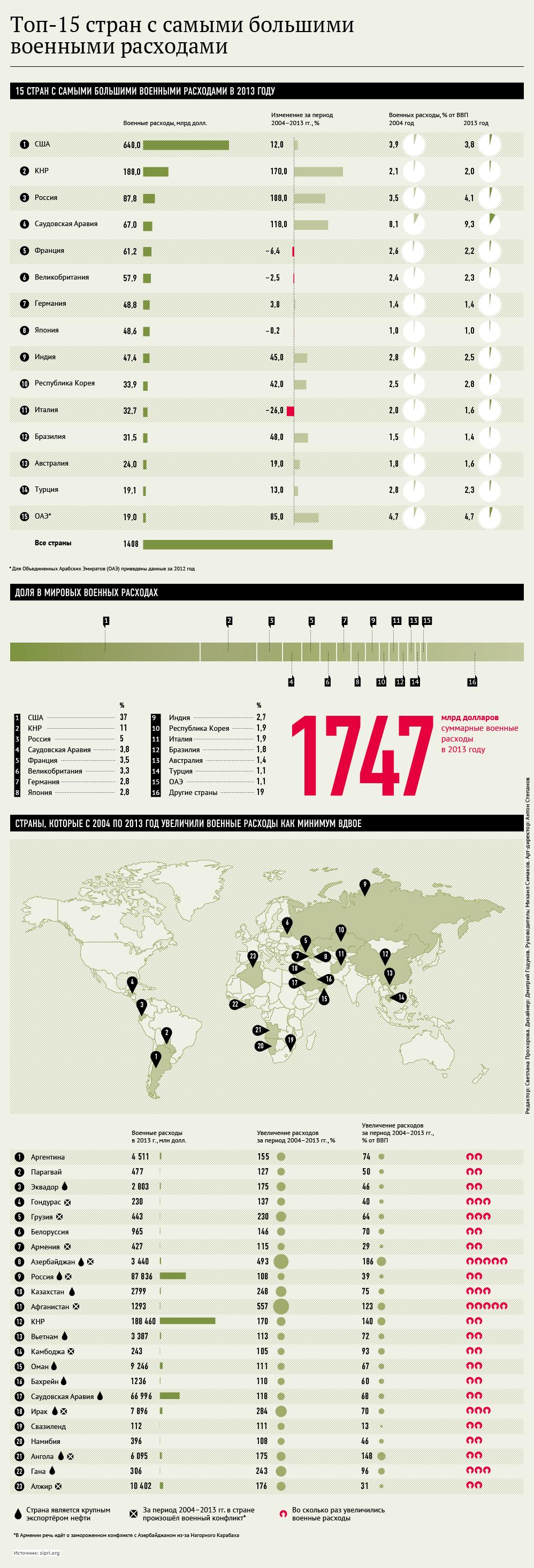 Топ-15 стран с самыми большими военными расходами