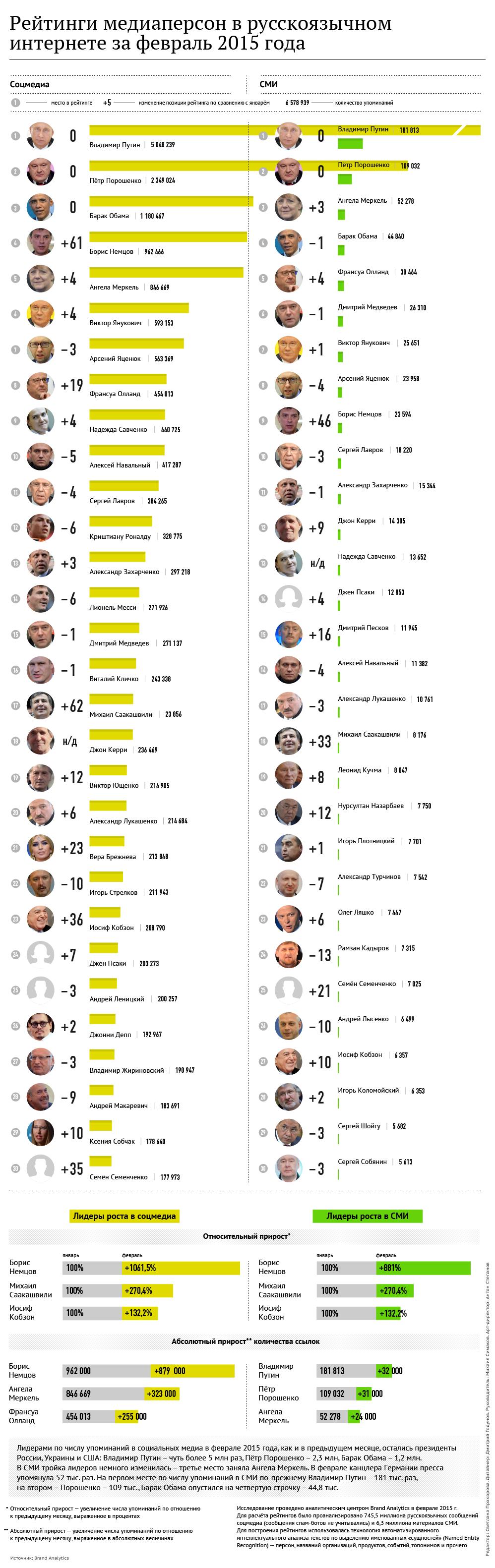 Рейтинги медиаперсон в русскоязычном интернете за февраль 2015 года