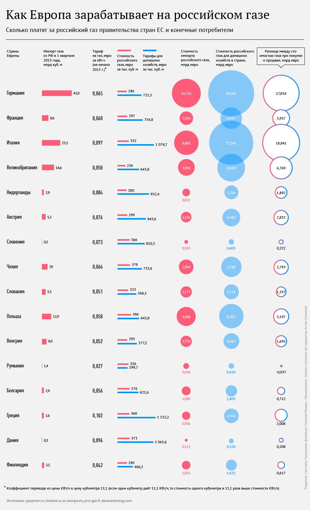 Как Европа зарабатывает на российском газе