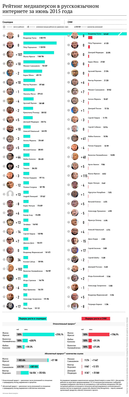Рейтинг медиаперсон в русскоязычном интернете за июнь 2015 года