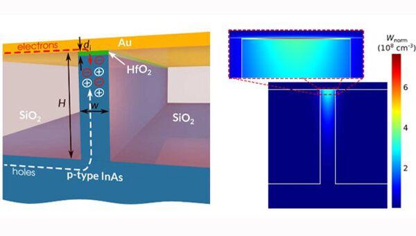 Схема плазмонного световода, созданного физиками из Физтеха