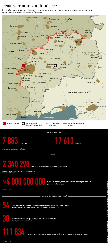 Режим тишины в Донбассе