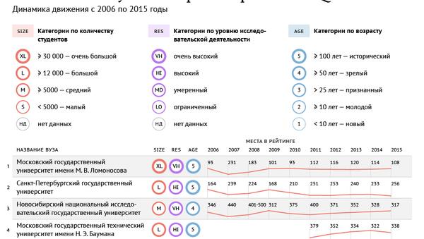 Российские вузы в мировом рейтинге QS
