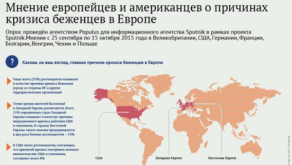 Мнение европейцев и американцах о причинах кризиса беженцев в Европе