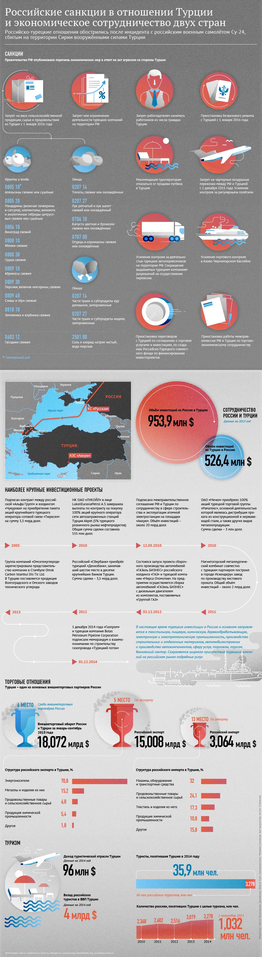 Российские санкции в отношении Турции и экономическое сотрудничество двух стран