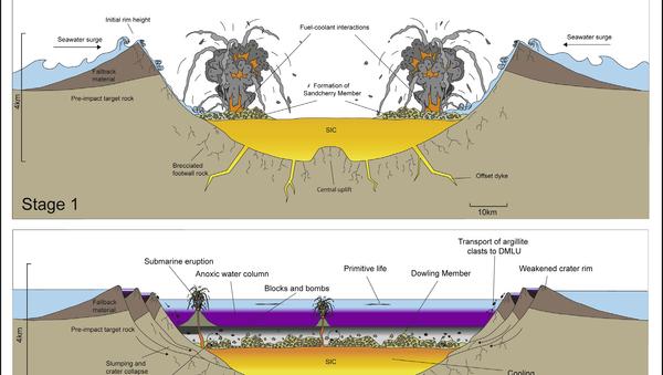 Схема зарождения жизни в кратере в далеком прошлом Земли