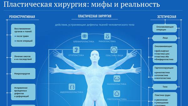 Пластическая хирургия: мифы и реальность