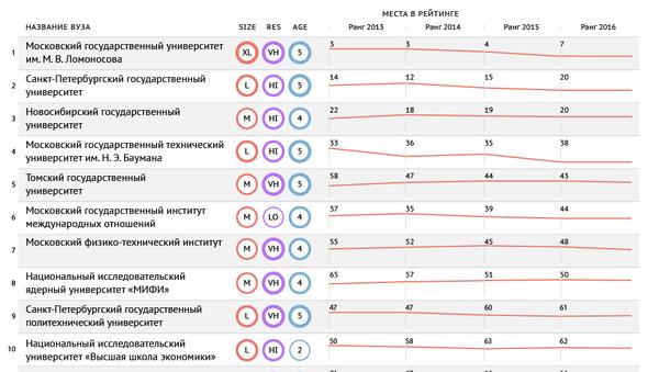 Российские вузы в рейтинге БРИКС