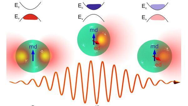 Схема работы наноантенны, созданной в МФТИ и Университете ИТМО