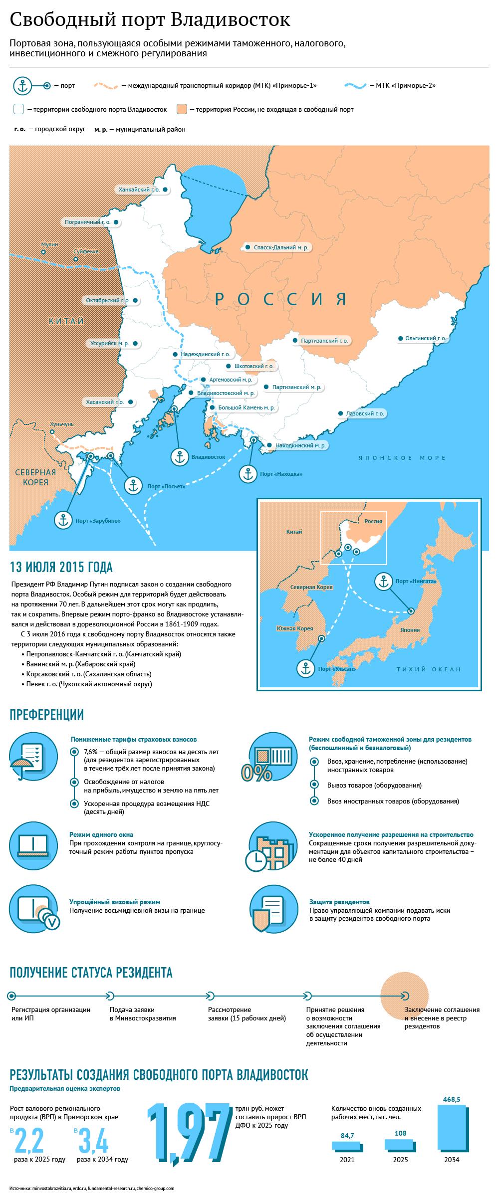 Свободный порт Владивосток