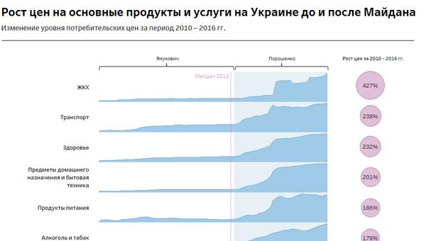 Рост цен на основные продукты и услуги на Украине до и после Майдана