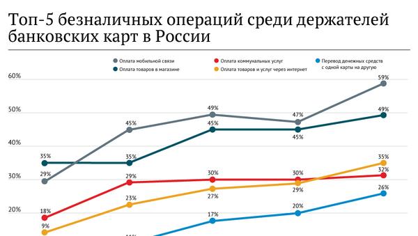 Топ-5 безналичных операций среди держателей банковских карт в России