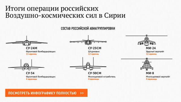 Итоги операции российских Воздушно-космических сил в Сирии