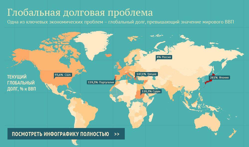 Глобальная долговая проблема