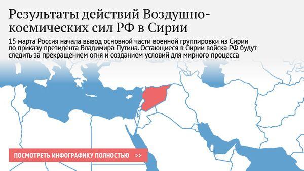 Результаты действий Воздушно-космических сил РФ в Сирии