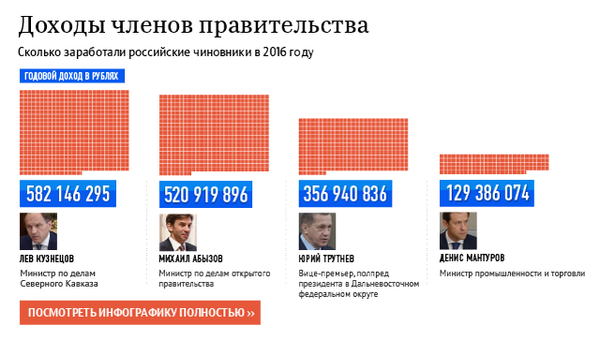 Доходы членов правительства