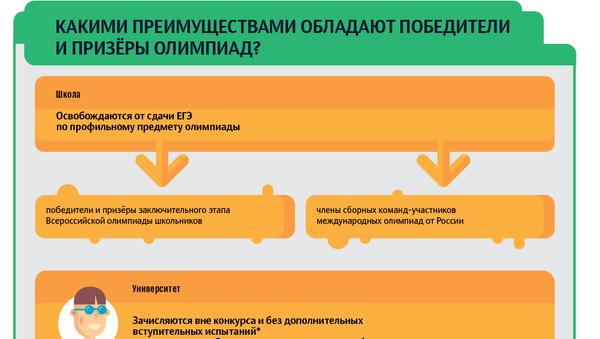 Как поступить в российский вуз по результатам олимпиады