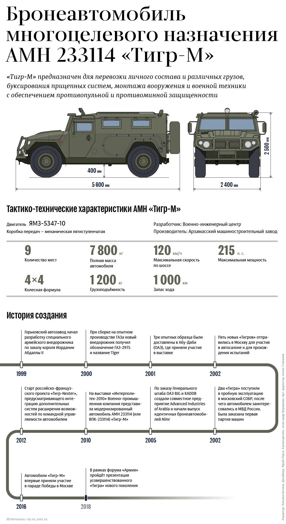 Бронеавтомобиль многоцелевого назначения АМН 233114 «Тигр-М»