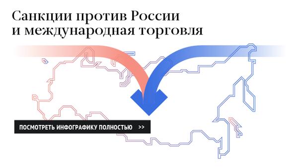 Антироссийские санкции и международная торговля