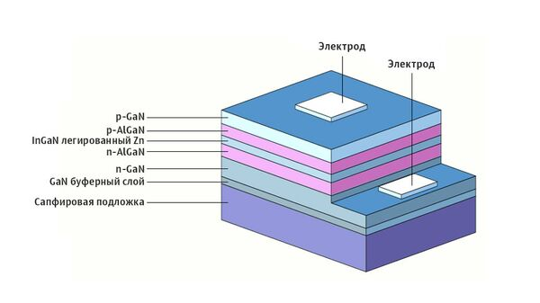 Пример гетероструктуры светодиода