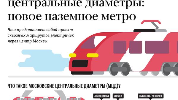 Сквозь Москву без пробок: как будет работать новое наземное метро
