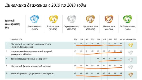Российские вузы в мировом рейтинге RUR - 2018