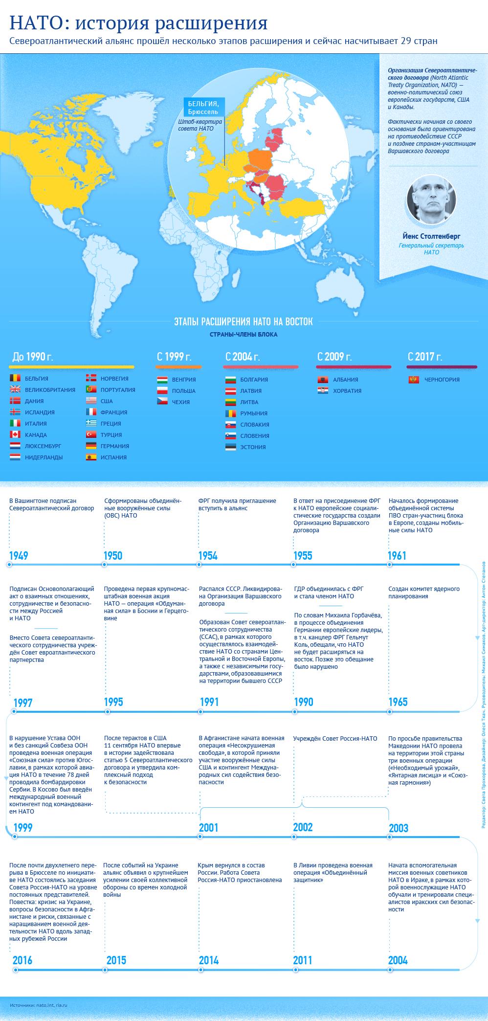 НАТО: история расширения