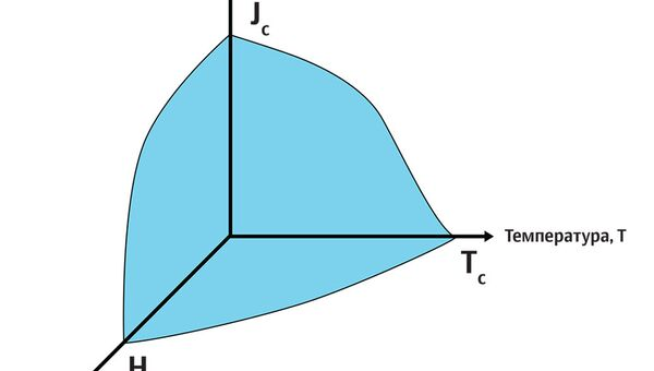 Критические параметры сверхпроводимости