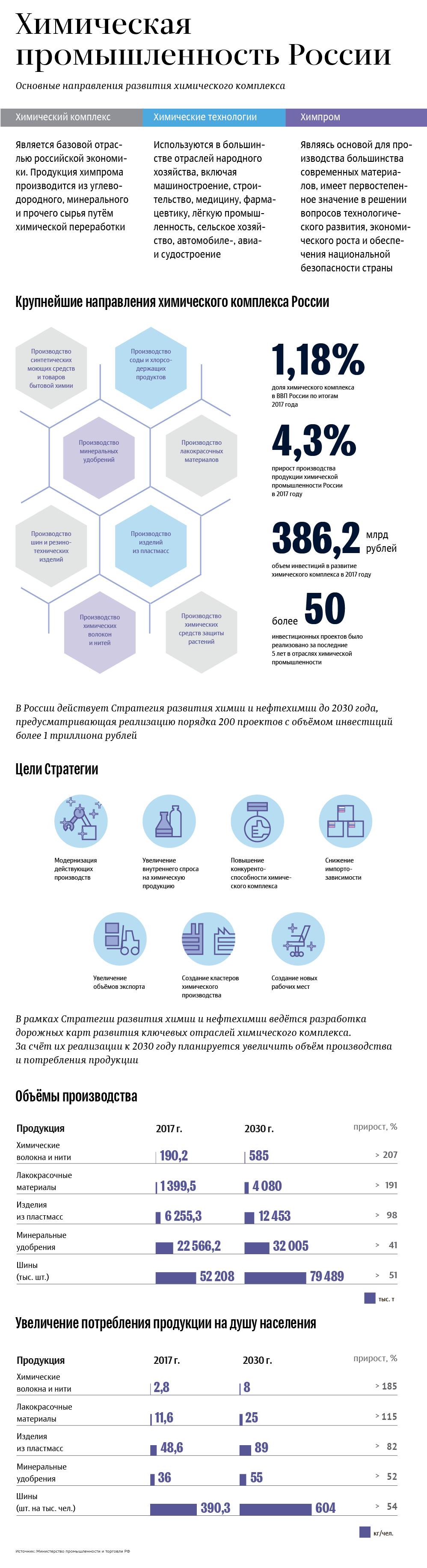 Структура, показатели и направления развития химпрома России