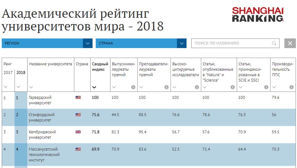 7adff684d25 Академический рейтинг университетов мира - 2018 - РИА Новости