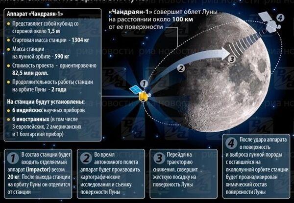 Лунная миссия Индии. ИНФОграфика
