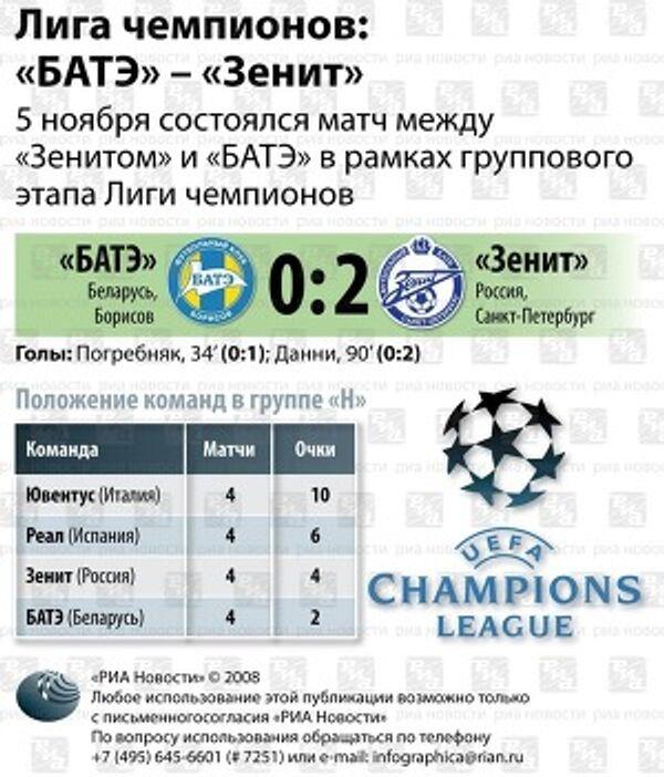 Результат матча БАТЭ - Зенит