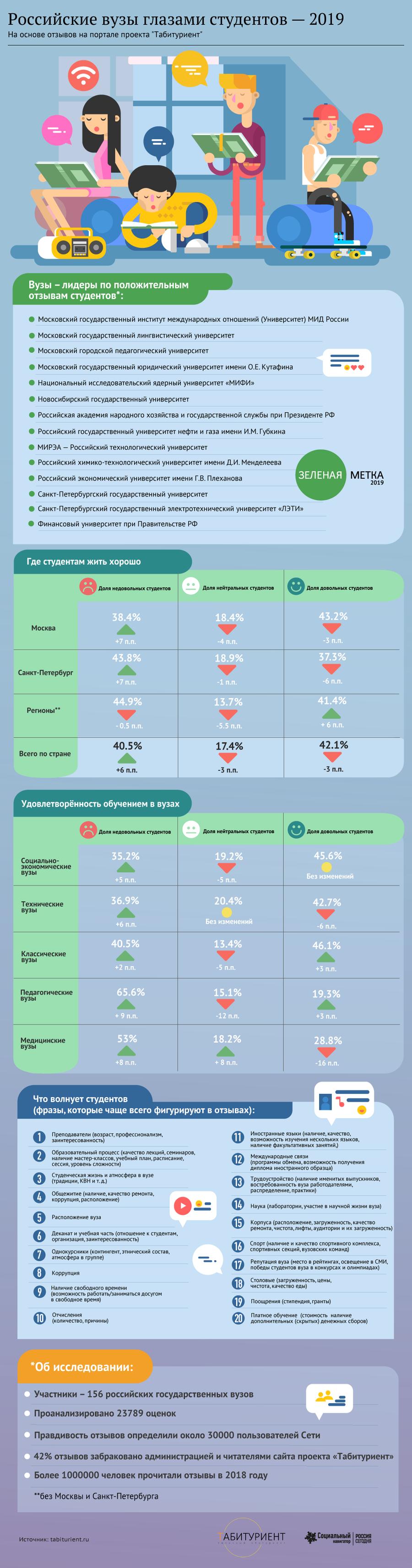 Российские вузы глазами студентов - 2019