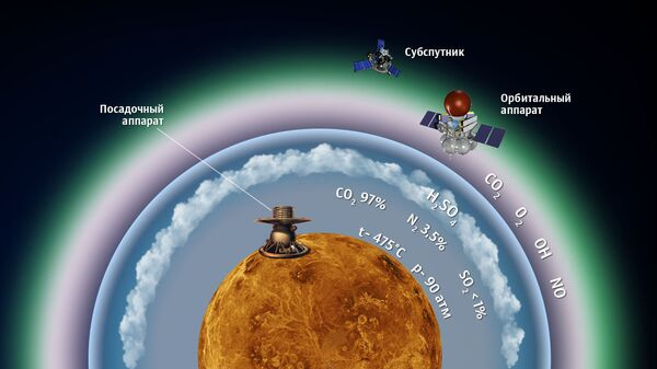 Концепция миссии Венера-Д